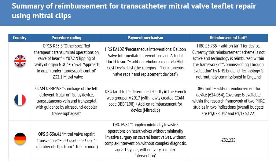 Reimbursement summary MitraClip